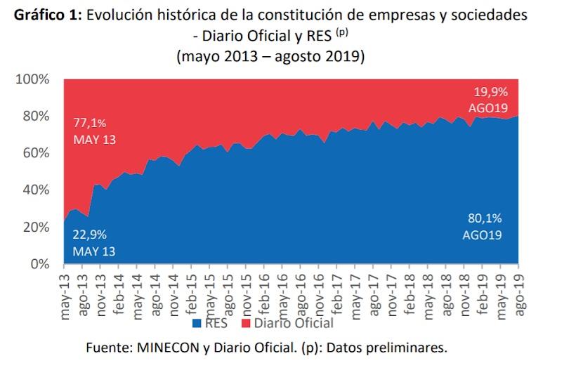 Grafico Creacion Empresas 2019 Comparativa